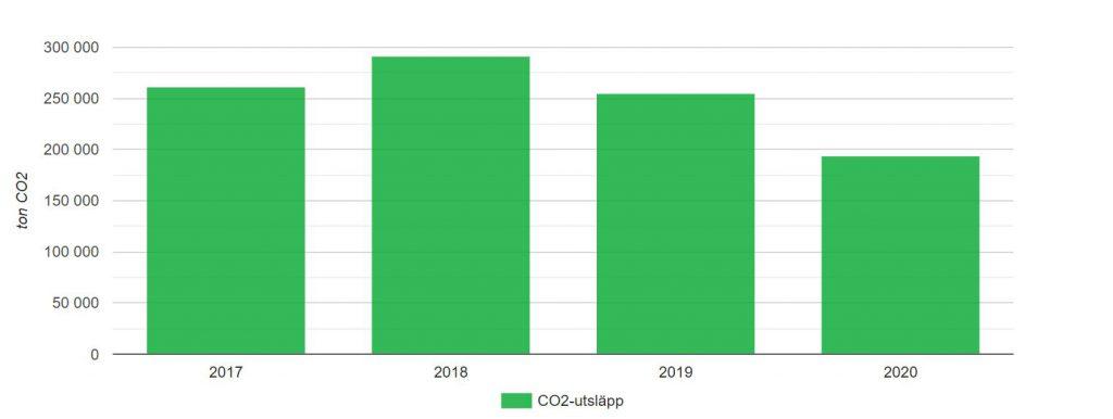 Klimatprotokollets växthusgaser 2017-2020
